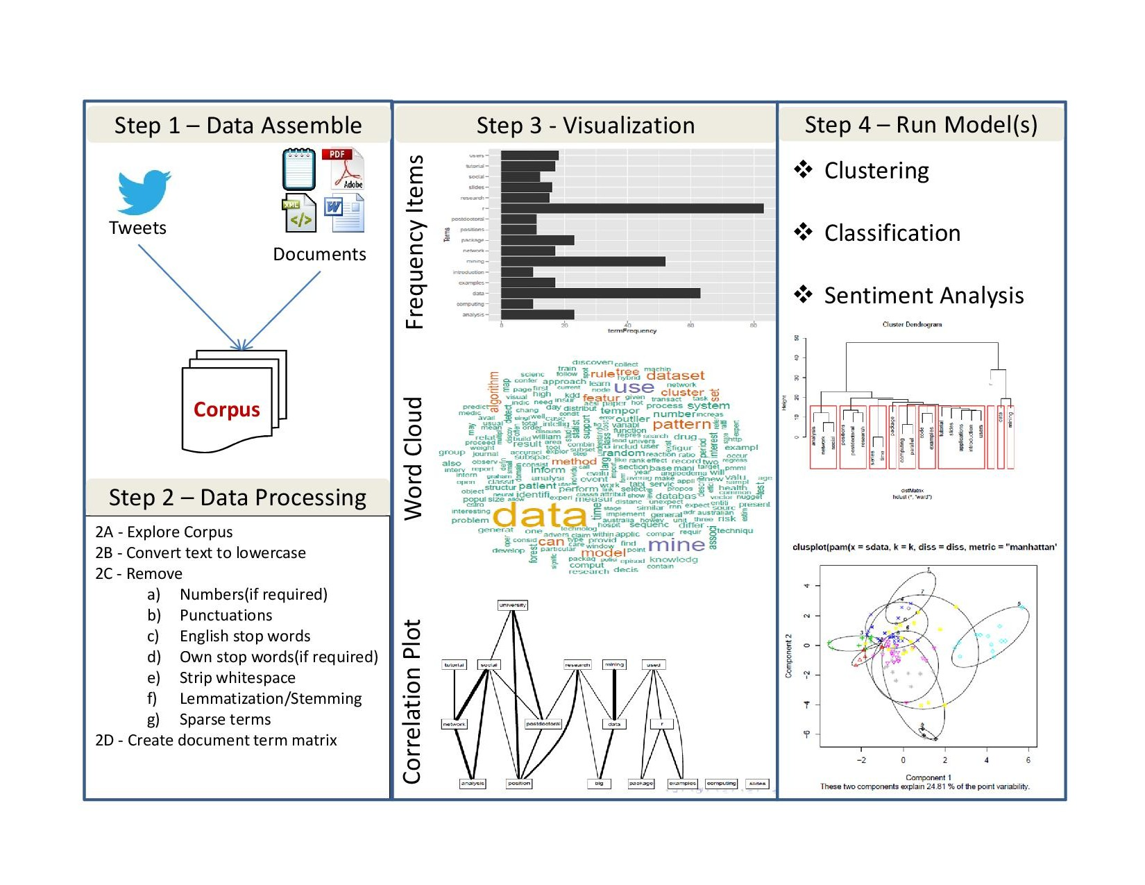 a data mining approach to analysis 2009-2-2  analysis of cancer data: a data mining approach  christos lionis, application of data mining techniques and data analysis methods to.