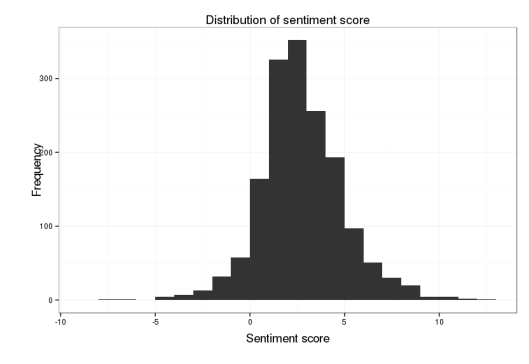 Sentiment Score Distribution.png